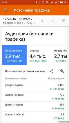 Поисковая оптимизация и продвижение сайтов (SEO)